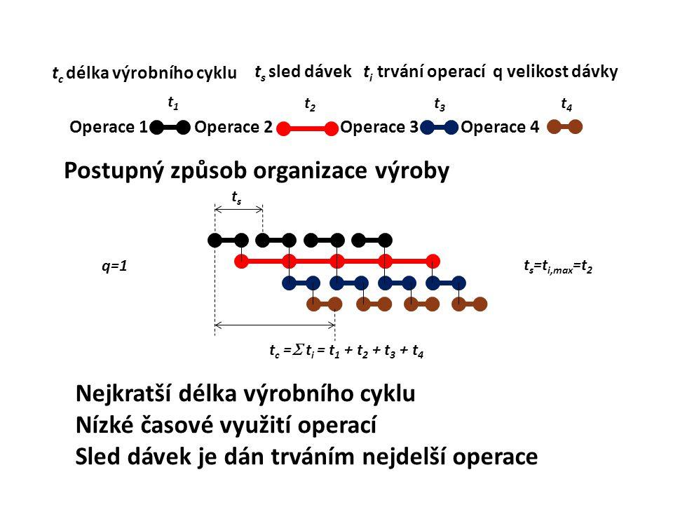 Postupný způsob organizace výroby Operace 1 Operace 2 Operace 3 Operace 4 t c =  t i = t 1 + t 2 + t 3 + t 4 t c délka výrobního cyklu tsts t s sled