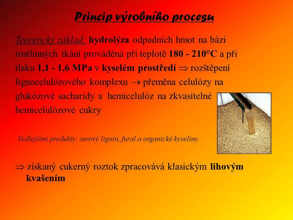 Princip výrobního procesu Teoretický základ: hydrolýza odpadních hmot na bázi rostlinných tkání prováděná při teplotě 180 - 210°C a při tlaku 1,1 - 1,6 MPa v kyselém prostředí  rozštěpení lignocelulózového komplexu  přeměna celulózy na glukózové sacharidy a hemicelulóz na zkvasitelné hemicelulózové cukry Vedlejšími produkty: surový lignin, fural a organické kyseliny.