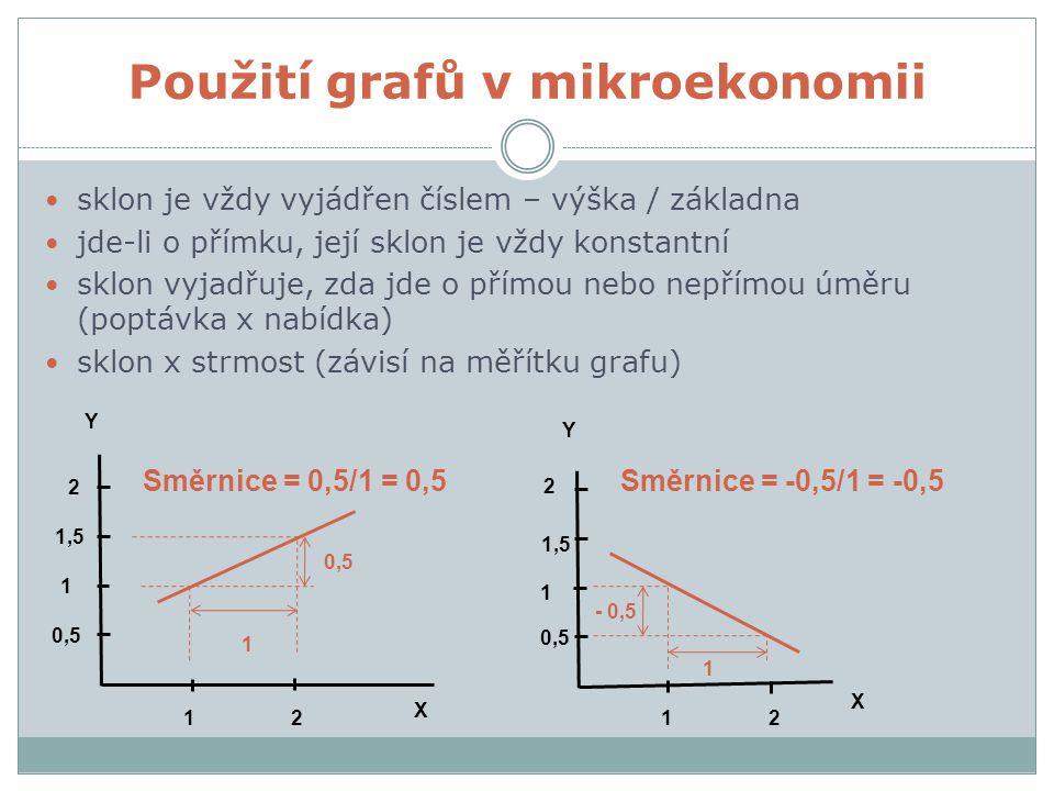 Použití grafů v mikroekonomii 0,5 1 1,5 2 0,5 1 1,5 2 1122 Y Y X X 0,5 1 1 - 0,5 Směrnice = -0,5/1 = -0,5Směrnice = 0,5/1 = 0,5 sklon je vždy vyjádřen číslem – výška / základna jde-li o přímku, její sklon je vždy konstantní sklon vyjadřuje, zda jde o přímou nebo nepřímou úměru (poptávka x nabídka) sklon x strmost (závisí na měřítku grafu)