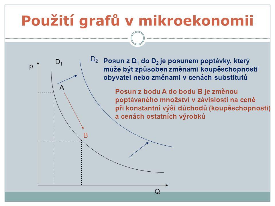 D1D1 D2D2 Posun z D 1 do D 2 je posunem poptávky, který může být způsoben změnami koupěschopnosti obyvatel nebo změnami v cenách substitutů A B p Q Posun z bodu A do bodu B je změnou poptávaného množství v závislosti na ceně při konstantní výši důchodů (koupěschopnosti) a cenách ostatních výrobků Použití grafů v mikroekonomii