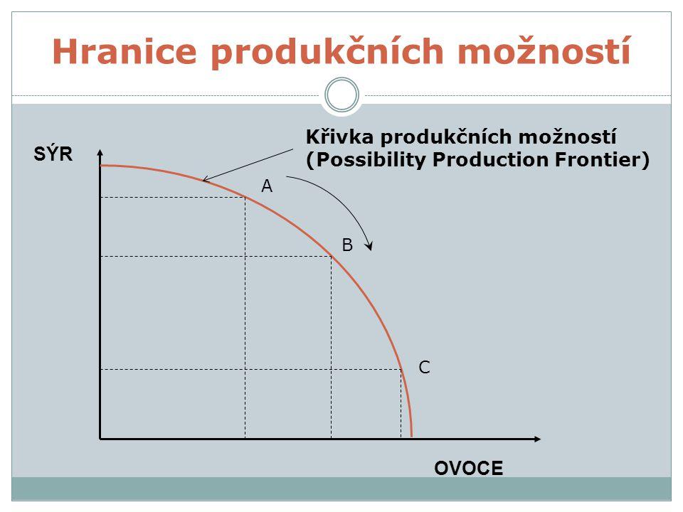 Hranice produkčních možností A B C Křivka produkčních možností (Possibility Production Frontier) SÝR OVOCE