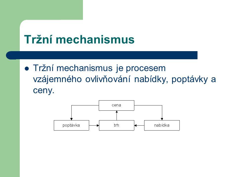 Tržní mechanismus Tržní mechanismus je procesem vzájemného ovlivňování nabídky, poptávky a ceny.