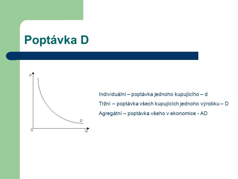 Poptávka D Individuální – poptávka jednoho kupujícího – d Tržní – poptávka všech kupujících jednoho výrobku – D Agregátní – poptávka všeho v ekonomice