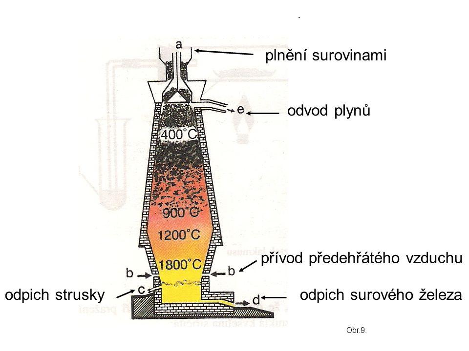 plnění surovinami odvod plynů přívod předehřátého vzduchu odpich surového železaodpich strusky Obr.9.