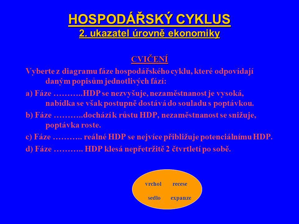 HOSPODÁŘSKÝ CYKLUS 2.