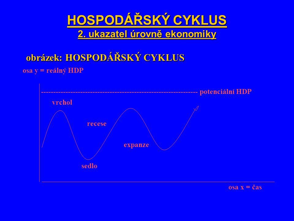 HOSPODÁŘSKÝ CYKLUS 2. ukazatel úrovně ekonomiky obrázek: HOSPODÁŘSKÝ CYKLUS osa y = reálný HDP -------------------------------------------------------