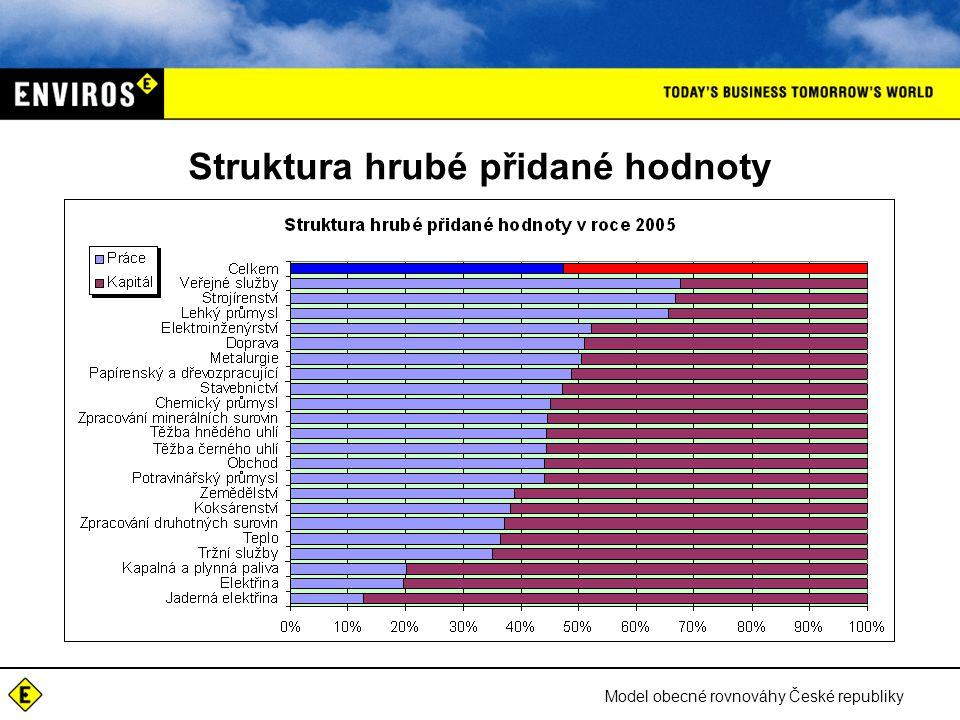 Model obecné rovnováhy České republiky Struktura hrubé přidané hodnoty