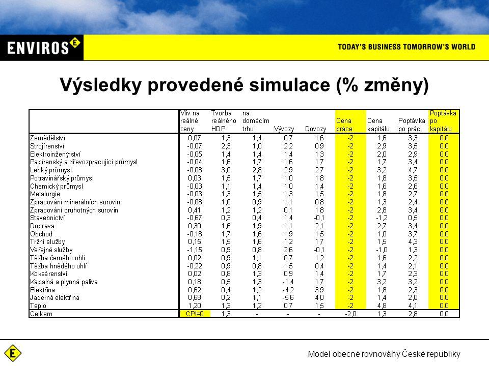 Model obecné rovnováhy České republiky Výsledky provedené simulace (% změny)