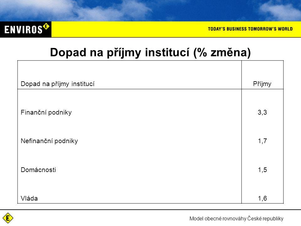 Model obecné rovnováhy České republiky Dopad na příjmy institucí (% změna) Dopad na příjmy institucíPříjmy Finanční podniky3,3 Nefinanční podniky1,7 Domácnosti1,5 Vláda1,6