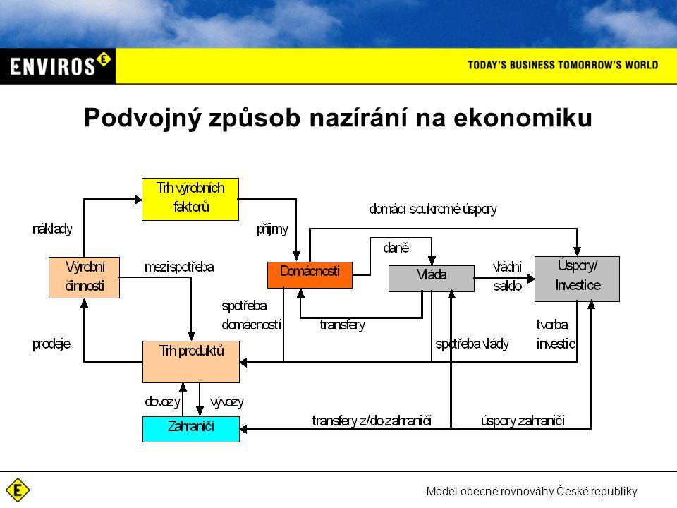 Model obecné rovnováhy České republiky Podvojný způsob nazírání na ekonomiku