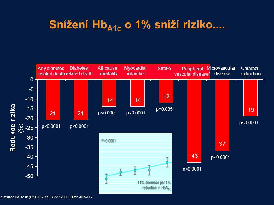 Snížení Hb A1c o 1% sníží riziko.... 0 p<0.0001 p=0.035 p<0.0001 -50 -45 -40 -35 -30 -25 -20 -15 -10 -5 Redukce rizika (%) Any diabetes- related death