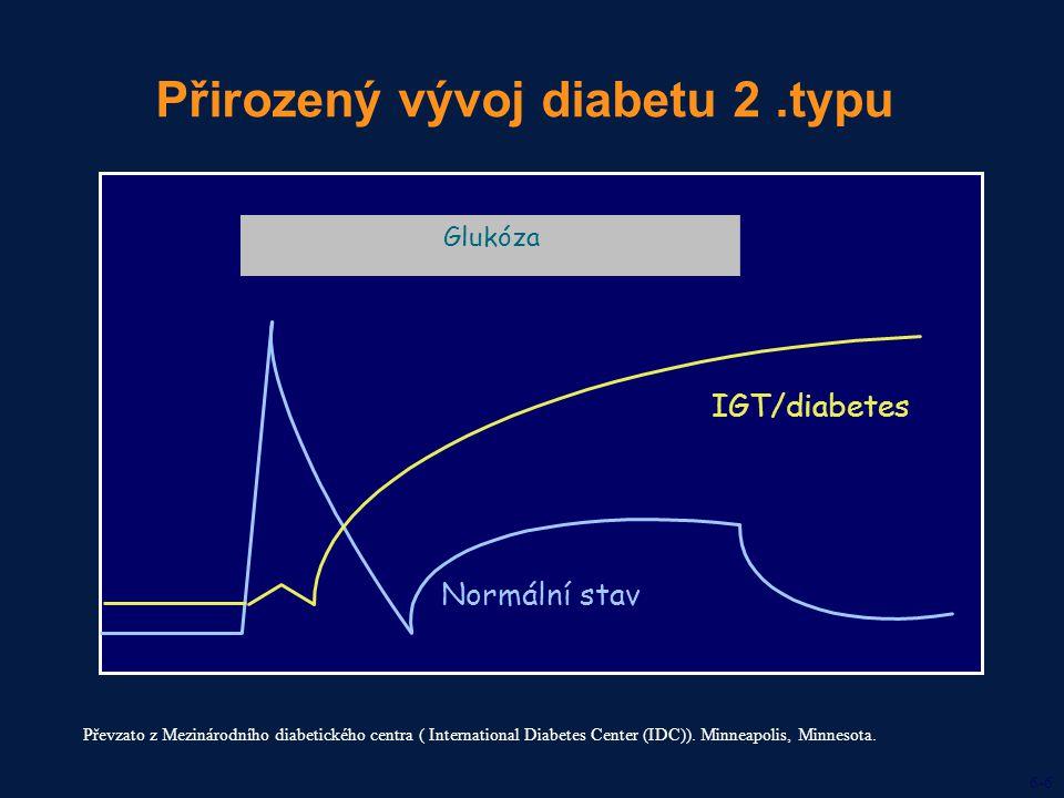  20  10 0102030 Přirozený vývoj diabetu 2.typu Převzato z Mezinárodního diabetického centra ( International Diabetes Center (IDC)). Minneapolis, Min