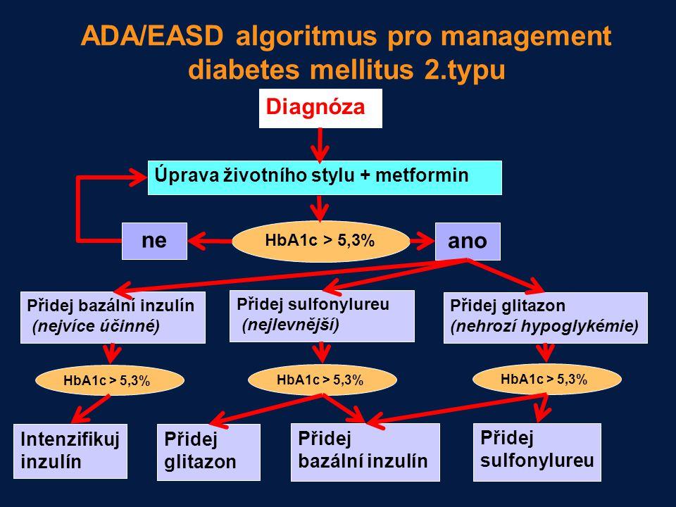 ADA/EASD algoritmus pro management diabetes mellitus 2.typu Diagnóza Úprava životního stylu + metformin HbA1c > 5,3% ne ano Přidej bazální inzulín (ne