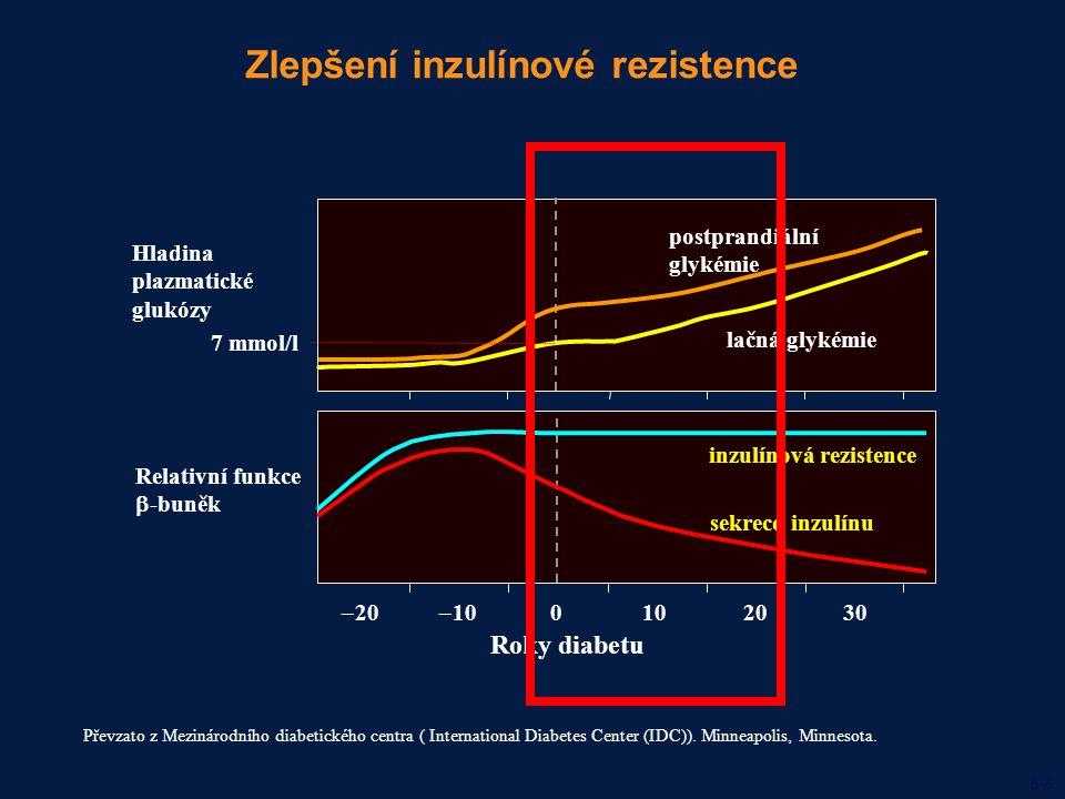  20  10 0102030 Zlepšení inzulínové rezistence Převzato z Mezinárodního diabetického centra ( International Diabetes Center (IDC)). Minneapolis, Min