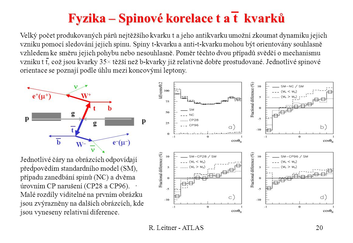 R. Leitner - ATLAS20 Fyzika – Spinové korelace t a t kvarků Jednotlivé čáry na obrázcích odpovídají předpovědím standardního model (SM), případu zaned