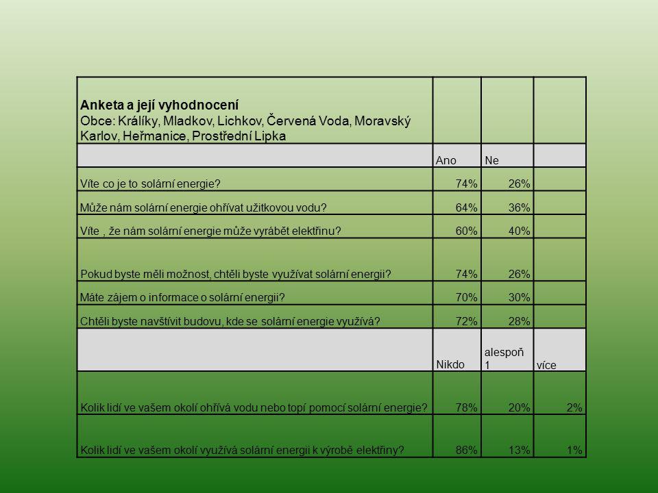 Anketa a její vyhodnocení Obce: Králíky, Mladkov, Lichkov, Červená Voda, Moravský Karlov, Heřmanice, Prostřední Lipka AnoNe Víte co je to solární energie?74%26% Může nám solární energie ohřívat užitkovou vodu?64%36% Víte, že nám solární energie může vyrábět elektřinu?60%40% Pokud byste měli možnost, chtěli byste využívat solární energii?74%26% Máte zájem o informace o solární energii?70%30% Chtěli byste navštívit budovu, kde se solární energie využívá?72%28% Nikdo alespoň 1více Kolik lidí ve vašem okolí ohřívá vodu nebo topí pomocí solární energie?78%20%2% Kolik lidí ve vašem okolí využívá solární energii k výrobě elektřiny?86%13%1%