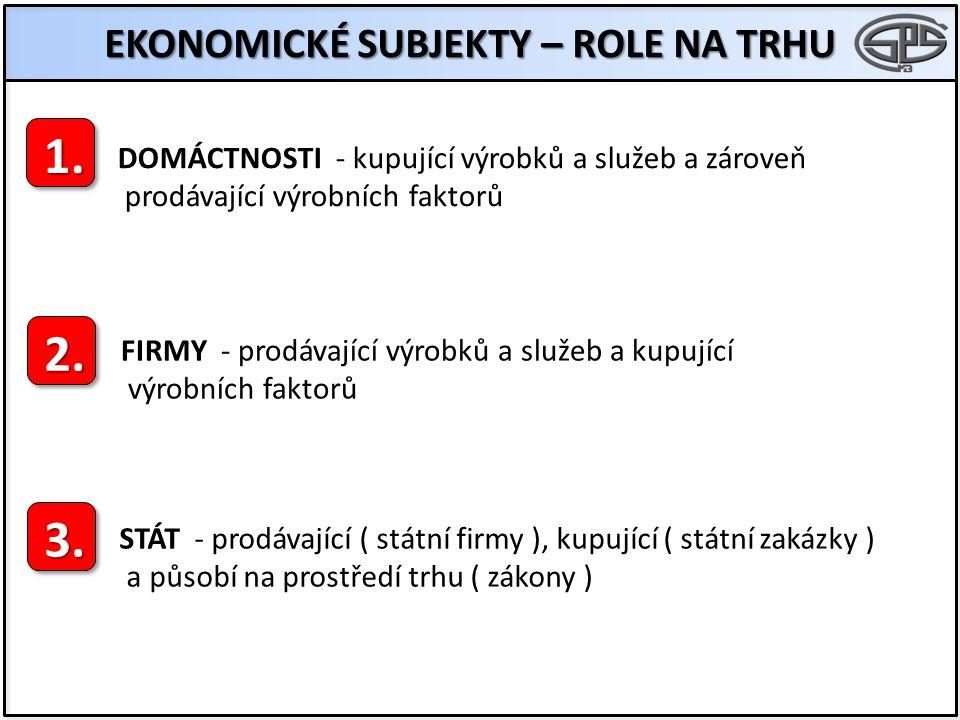 EKONOMICKÉ SUBJEKTY – ROLE NA TRHU 1. 2. 3.