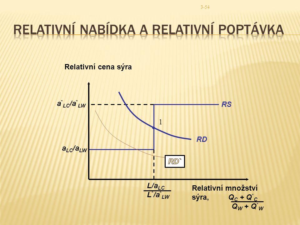 3-54 RD 1 a LC /a LW a * LC /a * LW RS Relativní cena sýra Relativní množství sýra, Q C + Q * C Q W + Q * W L/a LC L * /a * LW