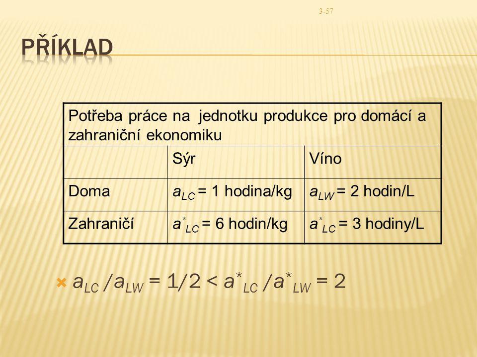 3-57  a LC /a LW = 1/2 < a * LC /a * LW = 2 Potřeba práce na jednotku produkce pro domácí a zahraniční ekonomiku SýrVíno Domaa LC = 1 hodina/kga LW =