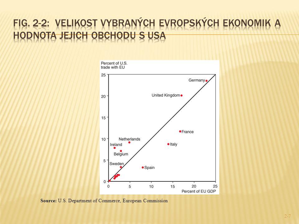 2-7 Source: U.S. Department of Commerce, European Commission