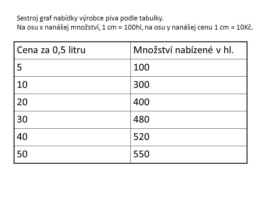 Sestroj graf nabídky výrobce piva podle tabulky. Na osu x nanášej množství, 1 cm = 100hl, na osu y nanášej cenu 1 cm = 10Kč. Cena za 0,5 litruMnožství