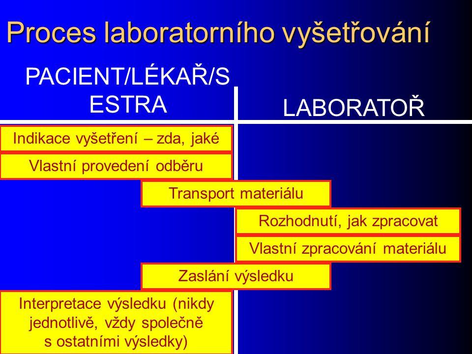 Proces laboratorního vyšetřování PACIENT/LÉKAŘ/S ESTRA LABORATOŘ Indikace vyšetření – zda, jaké Vlastní provedení odběru Transport materiálu Rozhodnut