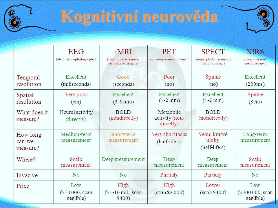 Kognitivní neurověda EEG (electroencephalography) fMRI (functional magnetic resonance imaging) PET (positron emission tom.) SPECT (single photon emiss