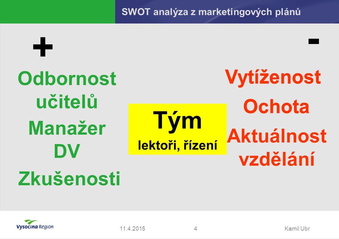 11.4.2015Kamil Ubr4 + - Tým lektoři, řízení Odbornost učitelů Manažer DV Vytíženost Aktuálnost vzdělání Ochota Vytíženost Ochota SWOT analýza z marketingových plánů Zkušenosti