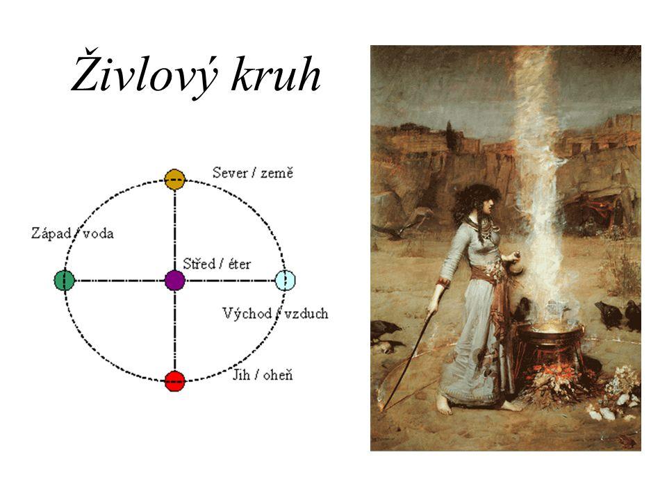 Živlový kruh