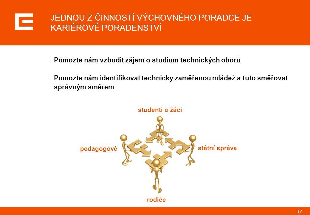 12 JEDNOU Z ČINNOSTÍ VÝCHOVNÉHO PORADCE JE KARIÉROVÉ PORADENSTVÍ Pomozte nám vzbudit zájem o studium technických oborů Pomozte nám identifikovat techn