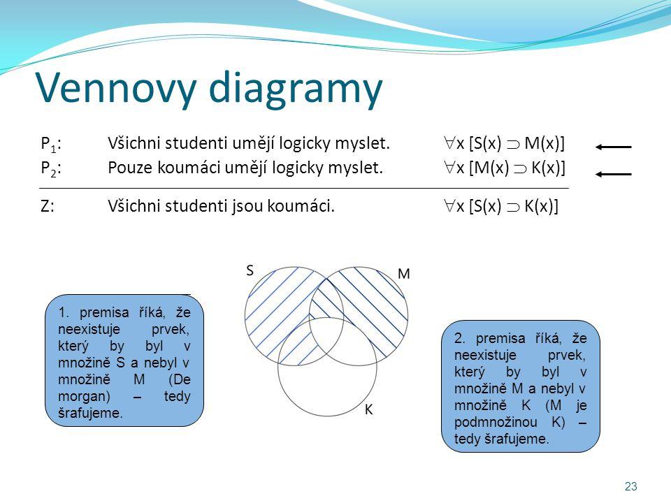 Vennovy diagramy P 1 :Všichni studenti umějí logicky myslet.  x [S(x)  M(x)] P 2 :Pouze koumáci umějí logicky myslet.  x [M(x)  K(x)] Z:Všichni st