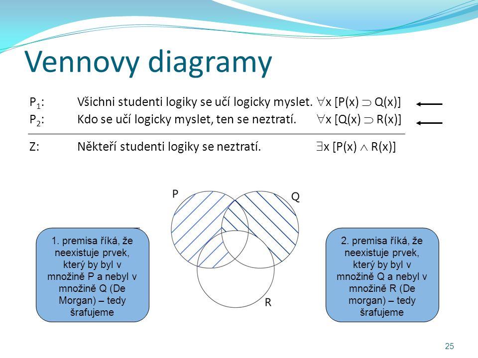 Vennovy diagramy P 1 :Všichni studenti logiky se učí logicky myslet.  x [P(x)  Q(x)] P 2 :Kdo se učí logicky myslet, ten se neztratí.  x [Q(x)  R(