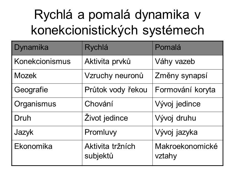 Rychlá a pomalá dynamika v konekcionistických systémech DynamikaRychláPomalá KonekcionismusAktivita prvkůVáhy vazeb MozekVzruchy neuronůZměny synapsí