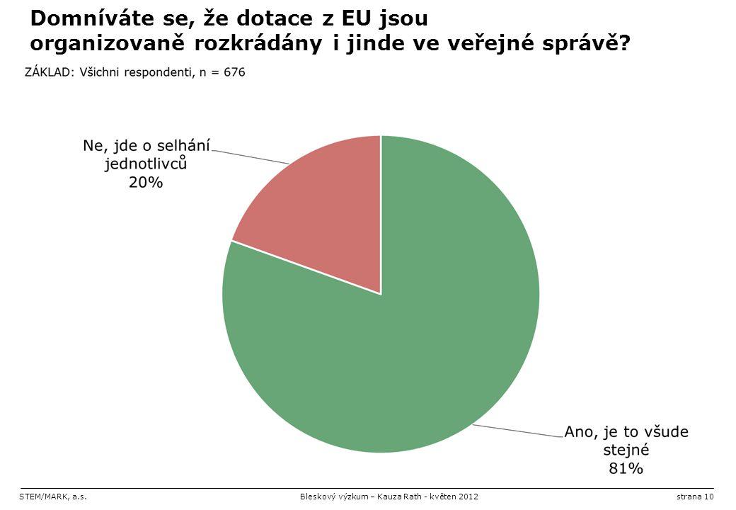 STEM/MARK, a.s.Bleskový výzkum – Kauza Rath - květen 2012strana 10 Domníváte se, že dotace z EU jsou organizovaně rozkrádány i jinde ve veřejné správě