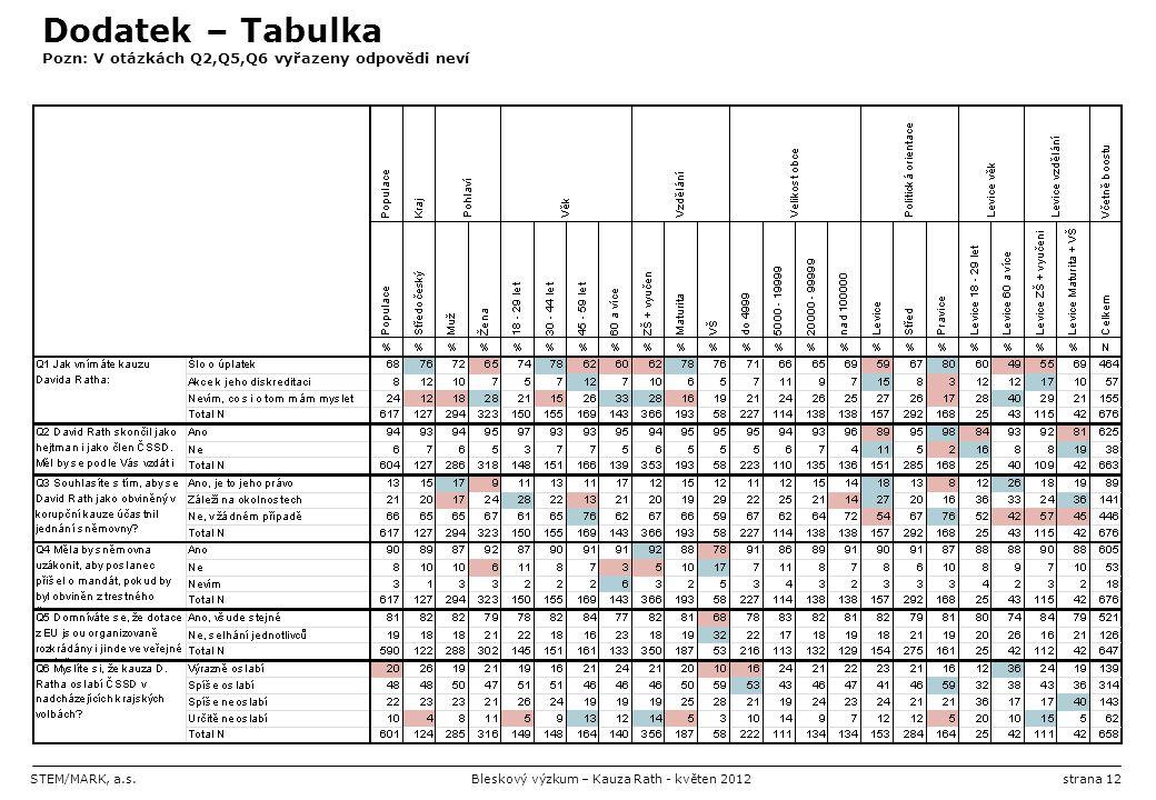 STEM/MARK, a.s.Bleskový výzkum – Kauza Rath - květen 2012strana 12 Dodatek – Tabulka Pozn: V otázkách Q2,Q5,Q6 vyřazeny odpovědi neví