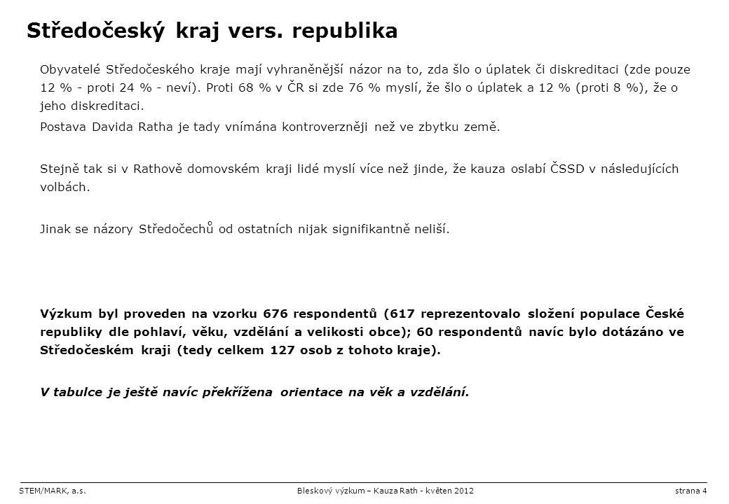 STEM/MARK, a.s.Bleskový výzkum – Kauza Rath - květen 2012strana 4 Středočeský kraj vers.