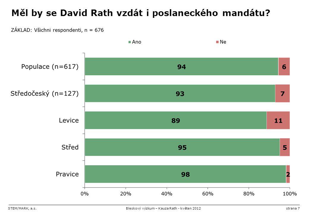 STEM/MARK, a.s.Bleskový výzkum – Kauza Rath - květen 2012strana 7 Měl by se David Rath vzdát i poslaneckého mandátu