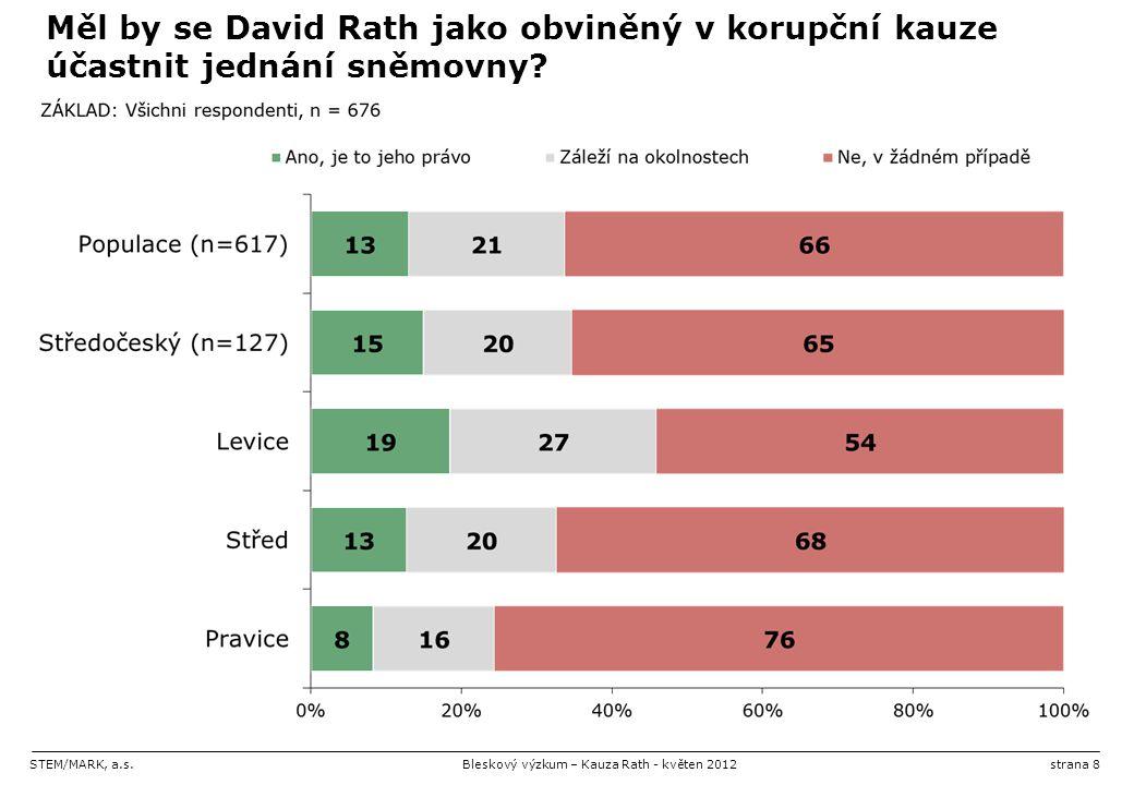 STEM/MARK, a.s.Bleskový výzkum – Kauza Rath - květen 2012strana 8 Měl by se David Rath jako obviněný v korupční kauze účastnit jednání sněmovny