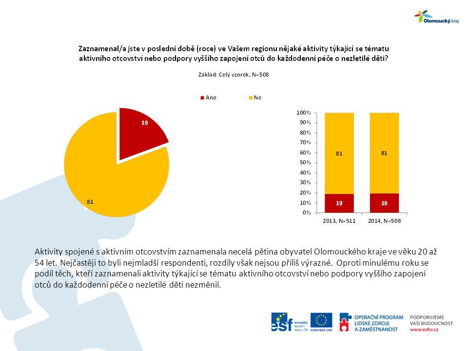 Aktivity spojené s aktivním otcovstvím zaznamenala necelá pětina obyvatel Olomouckého kraje ve věku 20 až 54 let.