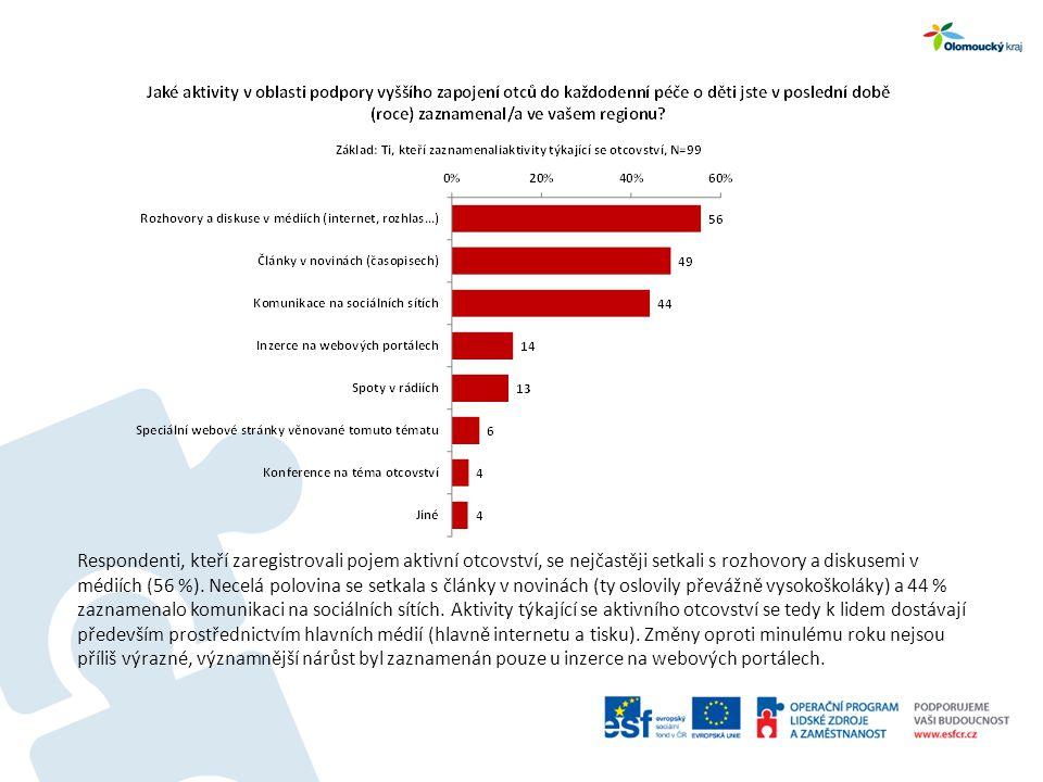Respondenti, kteří zaregistrovali pojem aktivní otcovství, se nejčastěji setkali s rozhovory a diskusemi v médiích (56 %). Necelá polovina se setkala