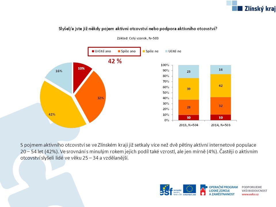 S pojmem aktivního otcovství se ve Zlínském kraji již setkaly více než dvě pětiny aktivní internetové populace 20 – 54 let (42%). Ve srovnání s minulý