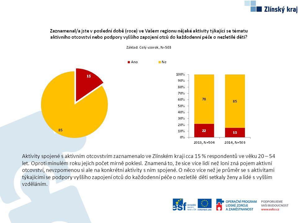 Aktivity spojené s aktivním otcovstvím zaznamenalo ve Zlínském kraji cca 15 % respondentů ve věku 20 – 54 let. Oproti minulém roku jejich počet mírně