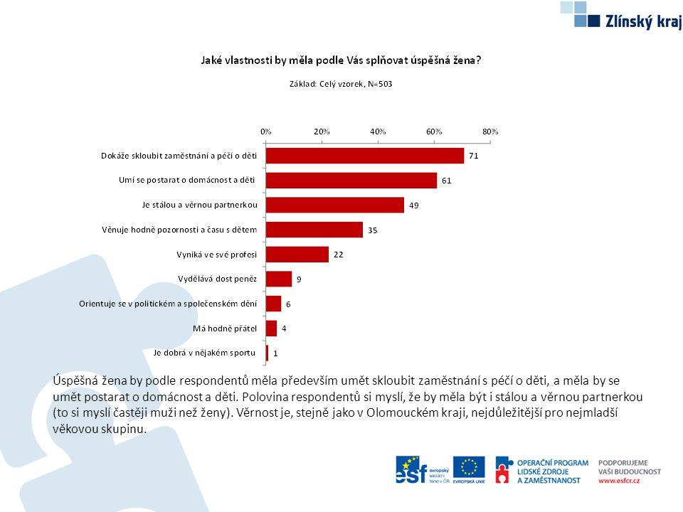 Úspěšná žena by podle respondentů měla především umět skloubit zaměstnání s péčí o děti, a měla by se umět postarat o domácnost a děti. Polovina respo