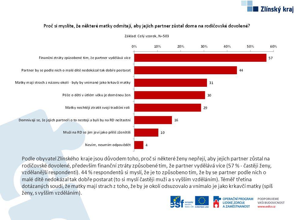 Podle obyvatel Zlínského kraje jsou důvodem toho, proč si některé ženy nepřejí, aby jejich partner zůstal na rodičovské dovolené, především finanční ztráty způsobené tím, že partner vydělává více (57 % - častěji ženy, vzdělanější respondenti).