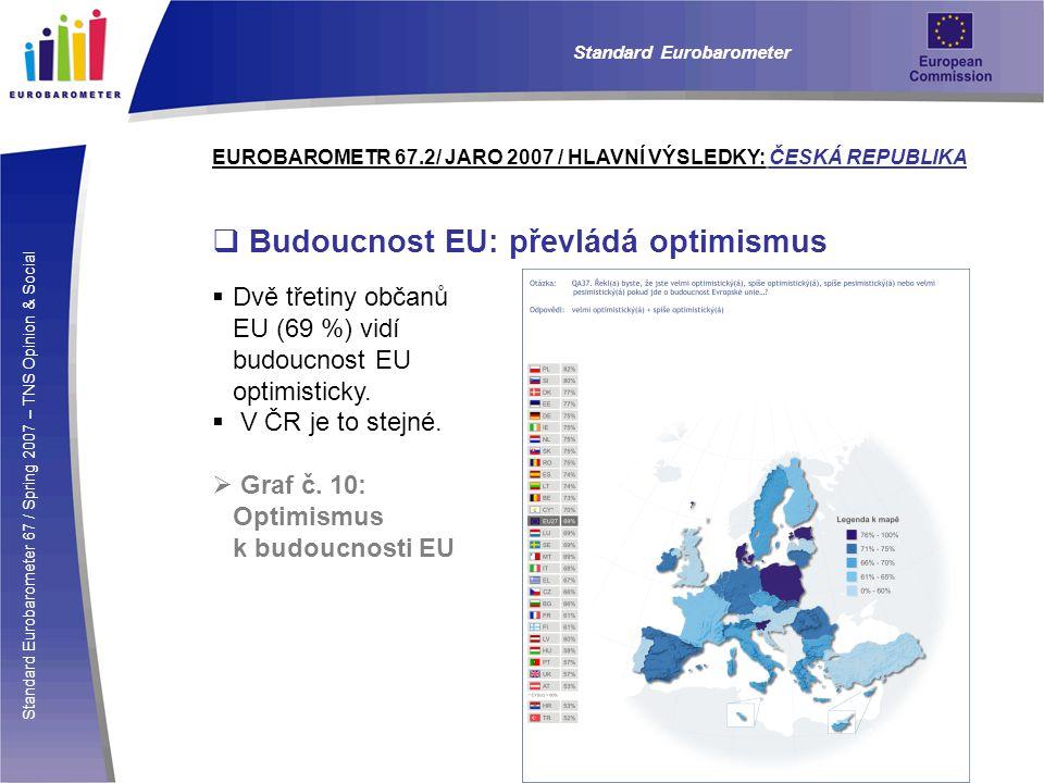 Standard Eurobarometer 67 / Spring 2007 – TNS Opinion & Social Standard Eurobarometer EUROBAROMETR 67.2/ JARO 2007 / HLAVNÍ VÝSLEDKY: ČESKÁ REPUBLIKA  Budoucnost EU: převládá optimismus  Dvě třetiny občanů EU (69 %) vidí budoucnost EU optimisticky.