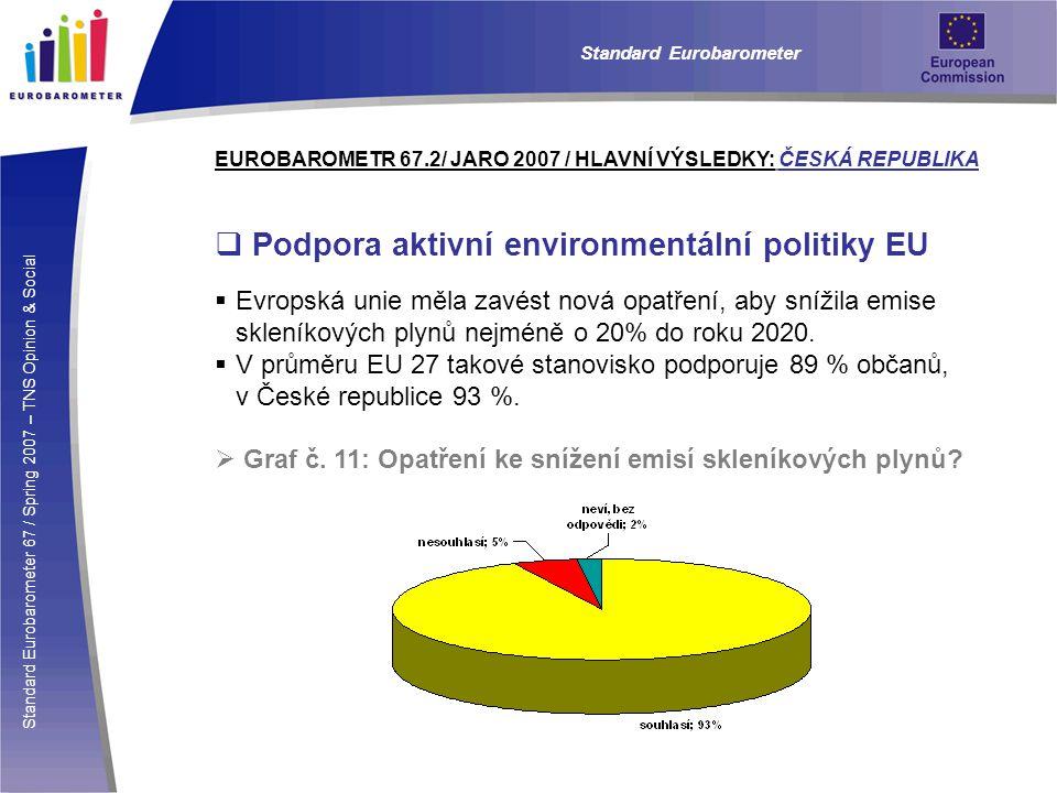Standard Eurobarometer 67 / Spring 2007 – TNS Opinion & Social Standard Eurobarometer EUROBAROMETR 67.2/ JARO 2007 / HLAVNÍ VÝSLEDKY: ČESKÁ REPUBLIKA  Podpora aktivní environmentální politiky EU  Evropská unie měla zavést nová opatření, aby snížila emise skleníkových plynů nejméně o 20% do roku 2020.