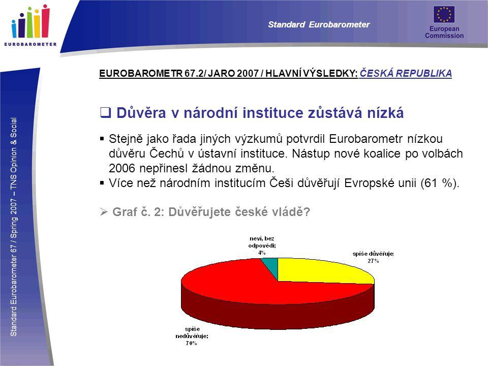 Standard Eurobarometer 67 / Spring 2007 – TNS Opinion & Social Standard Eurobarometer EUROBAROMETR 67.2/ JARO 2007 / HLAVNÍ VÝSLEDKY: ČESKÁ REPUBLIKA  Důvěra v národní instituce zůstává nízká  Stejně jako řada jiných výzkumů potvrdil Eurobarometr nízkou důvěru Čechů v ústavní instituce.
