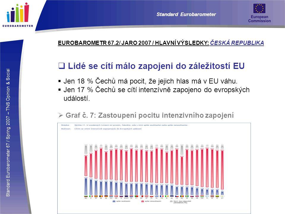 Standard Eurobarometer 67 / Spring 2007 – TNS Opinion & Social Standard Eurobarometer EUROBAROMETR 67.2/ JARO 2007 / HLAVNÍ VÝSLEDKY: ČESKÁ REPUBLIKA  Lidé se cítí málo zapojeni do záležitostí EU  Jen 18 % Čechů má pocit, že jejich hlas má v EU váhu.