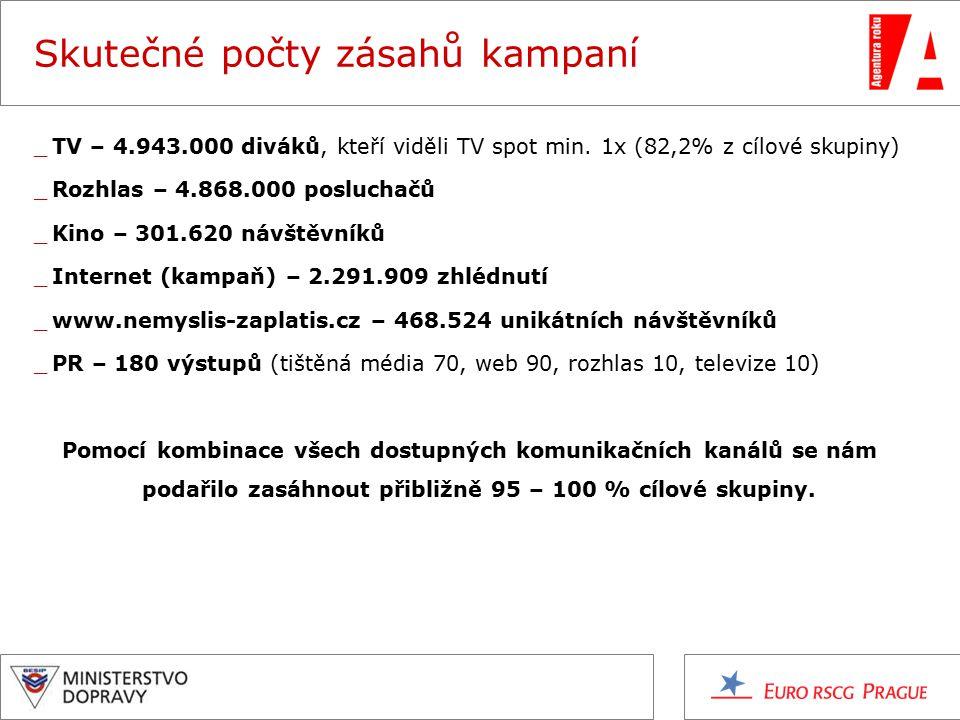 Skutečné počty zásahů kampaní _TV – 4.943.000 diváků, kteří viděli TV spot min.