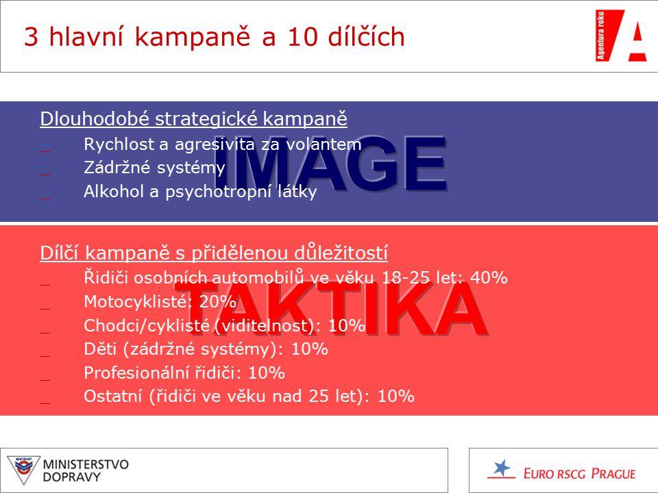 3 hlavní kampaně a 10 dílčích Dlouhodobé strategické kampaně _Rychlost a agresivita za volantem _Zádržné systémy _Alkohol a psychotropní látky Dílčí kampaně s přidělenou důležitostí _Řidiči osobních automobilů ve věku 18-25 let: 40% _Motocyklisté: 20% _Chodci/cyklisté (viditelnost): 10% _Děti (zádržné systémy): 10% _Profesionální řidiči: 10% _Ostatní (řidiči ve věku nad 25 let): 10%